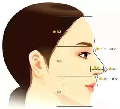 隆鼻手术后多久可以吃海鲜?隆鼻手术可靠吗?